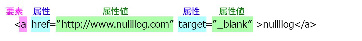 HTMLの「要素」と「属性」と「属性値」